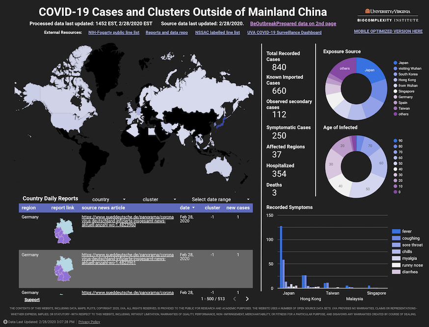 COVID-19 Cases and Clusters Outside of China Dashboard